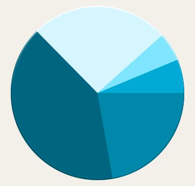 細菌の割合の表
